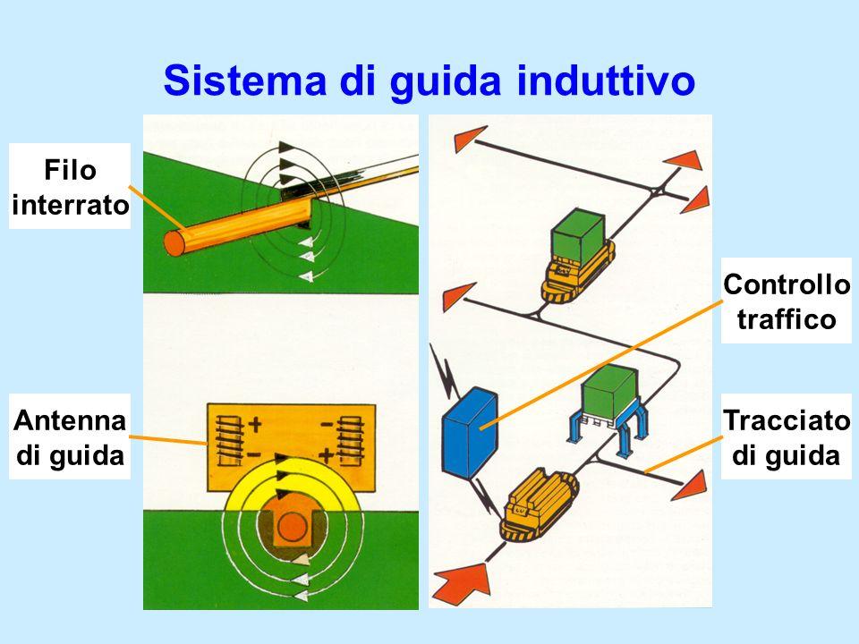 Sistema di guida induttivo Filo interrato Antenna di guida Tracciato di guida Controllo traffico