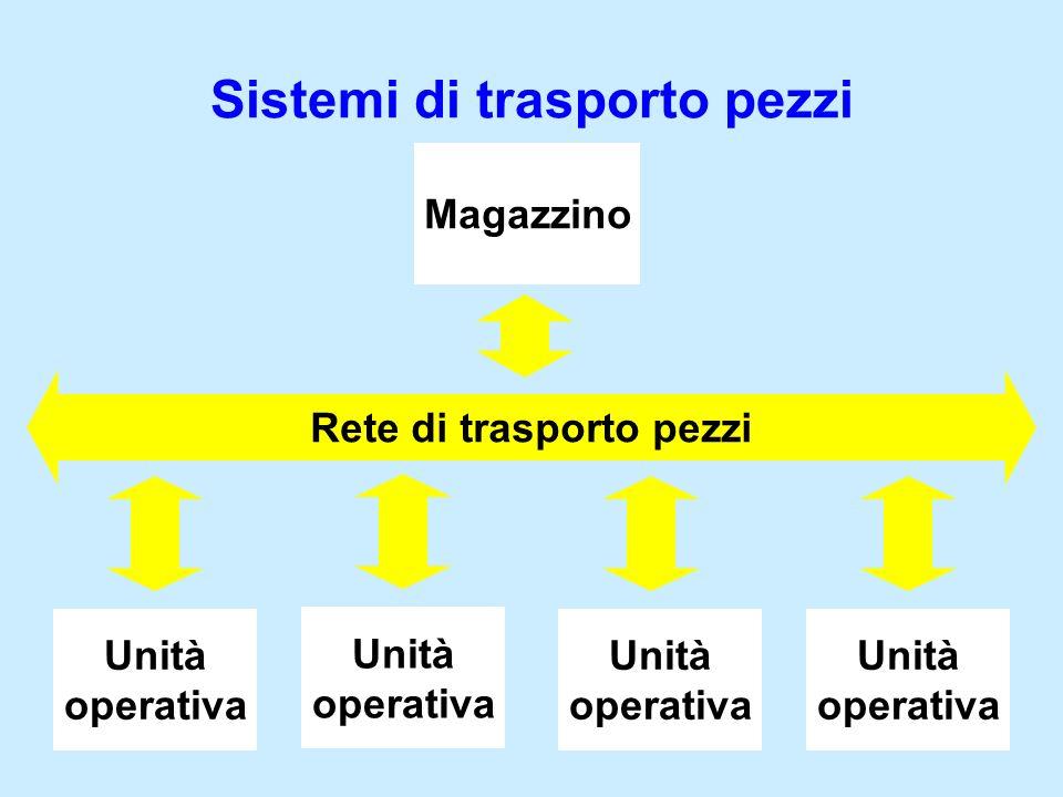 Unità operativa Unità operativa Unità operativa Unità operativa Rete di trasporto pezzi Sistemi di trasporto pezzi Magazzino