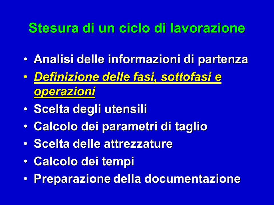 Analisi delle informazioni di partenzaAnalisi delle informazioni di partenza Definizione delle fasi, sottofasi e operazioniDefinizione delle fasi, sot