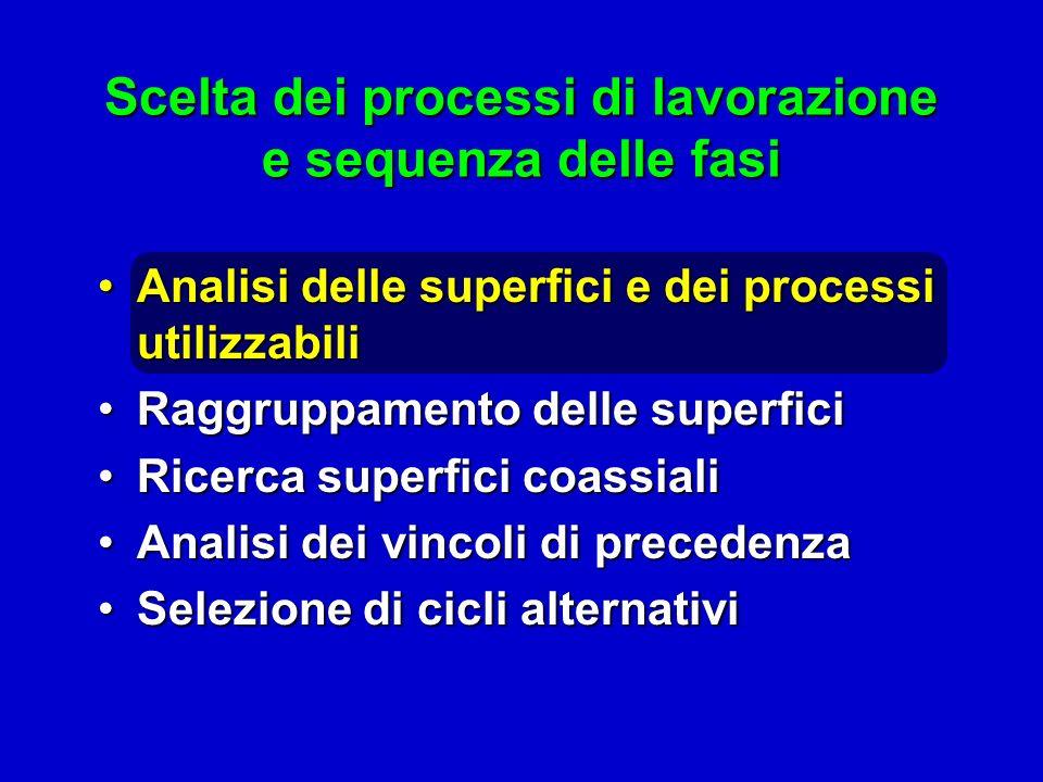 Analisi delle superfici e dei processi utilizzabiliAnalisi delle superfici e dei processi utilizzabili Raggruppamento delle superficiRaggruppamento de