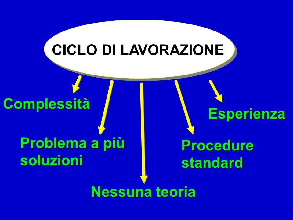 Struttura di un ciclo di lavorazione FasiSottofasi Operazioni elementari 10 Fase di tornitura 20 Fase di fresatura 30 Fase di rettifica Sottofase a Sottofase b 1 Sfacciatura 2 Torn.