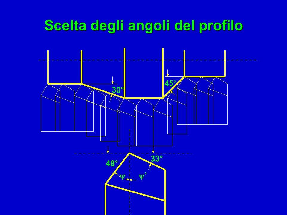 Scelta degli angoli del profilo 30° 45° 48° 33°