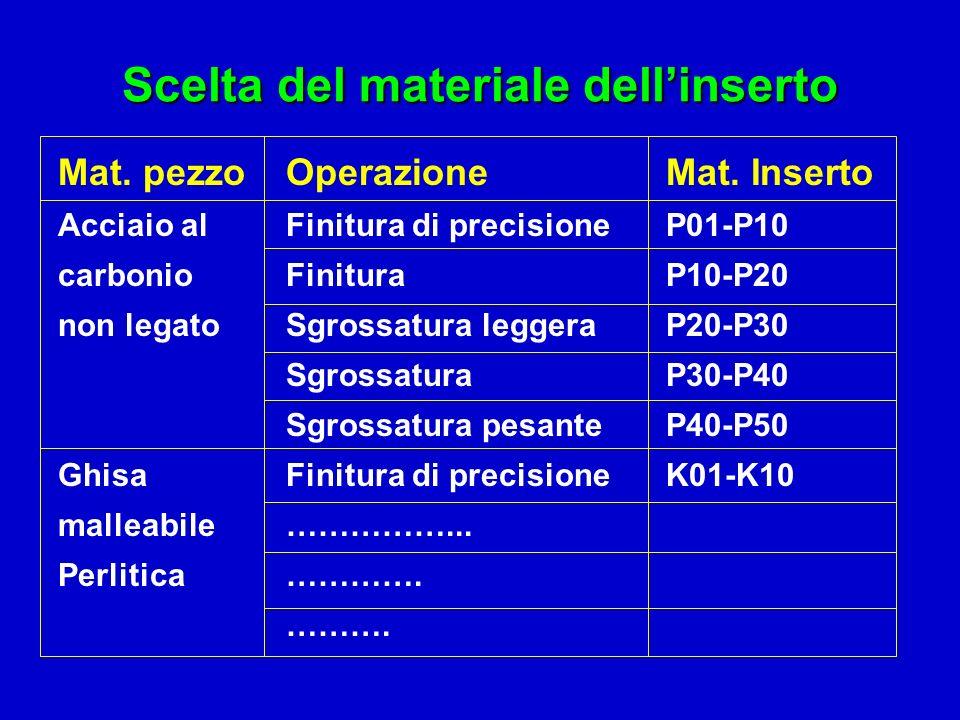 Scelta del materiale dellinserto Mat. pezzo Operazione Mat. Inserto Acciaio alFinitura di precisioneP01-P10 carbonioFinituraP10-P20 non legatoSgrossat