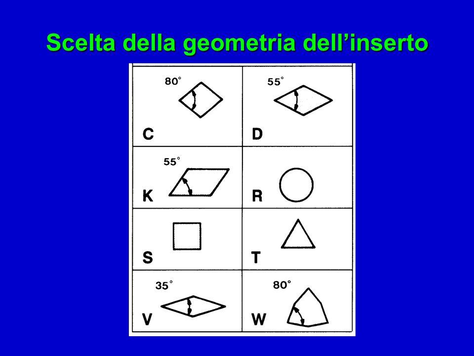 Scelta della geometria dellinserto