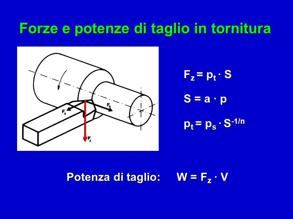 Forze e potenze di taglio in tornitura F z = p t · S S = a · p p t = p s · S -1/n Potenza di taglio: W = F z Potenza di taglio: W = F z · V