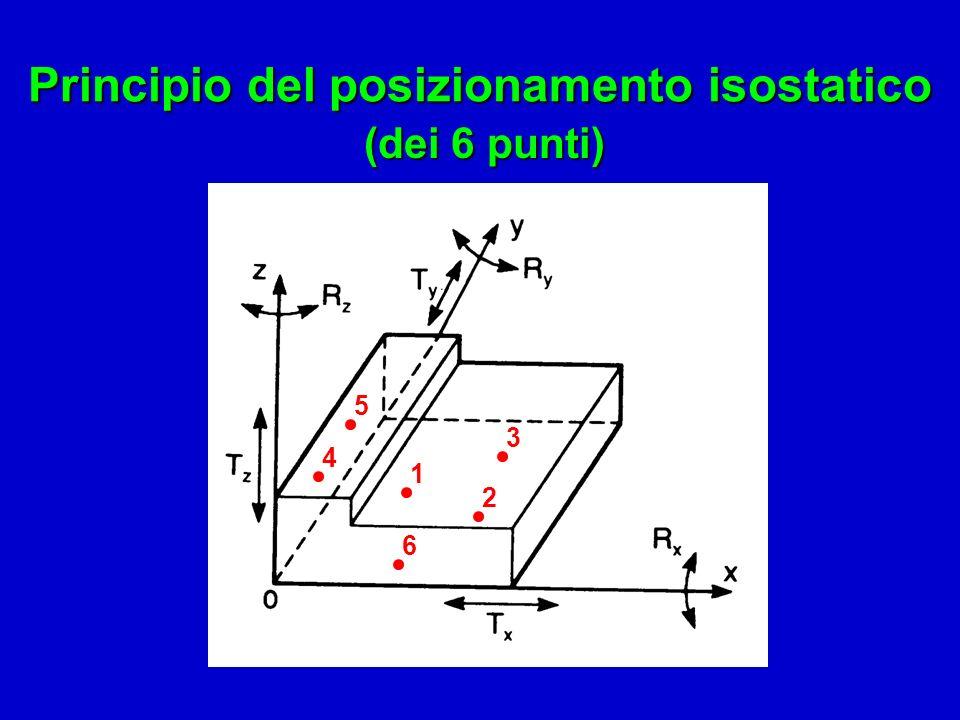 Principio del posizionamento isostatico (dei 6 punti) 1 3 2 4 5 6