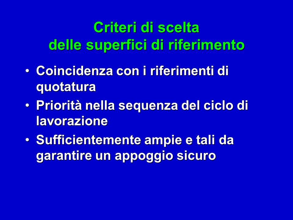 Criteri di scelta delle superfici di riferimento Coincidenza con i riferimenti di quotaturaCoincidenza con i riferimenti di quotatura Priorità nella s