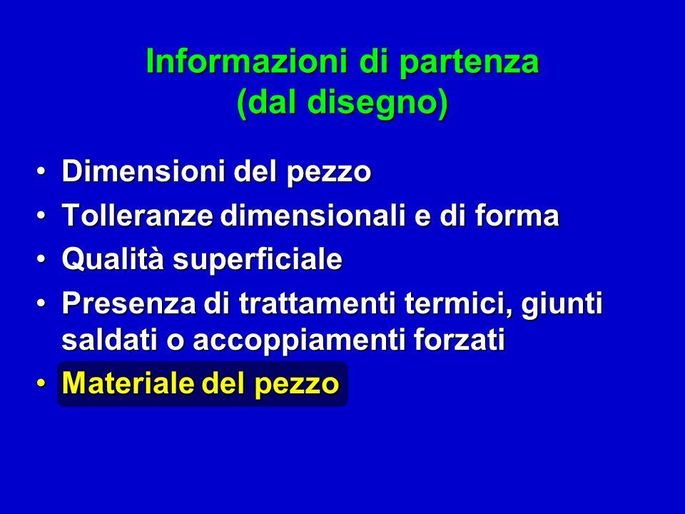 Informazioni di partenza (dal disegno) Dimensioni del pezzoDimensioni del pezzo Tolleranze dimensionali e di formaTolleranze dimensionali e di forma Q