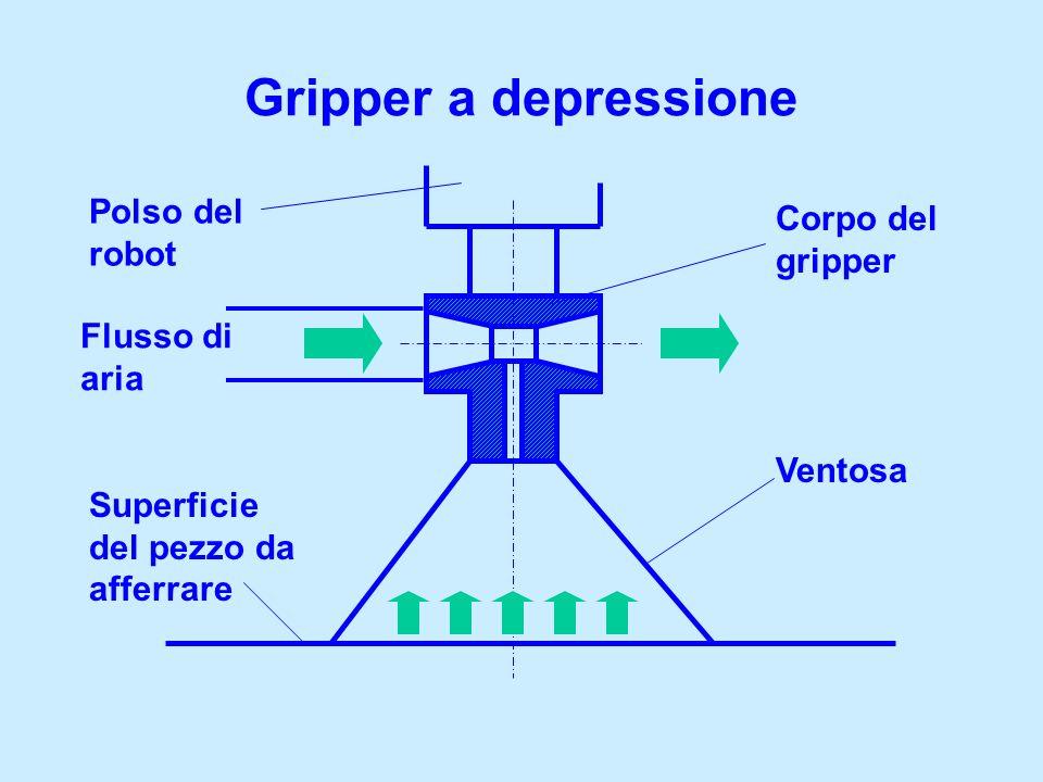 Gripper a depressione Polso del robot Corpo del gripper Ventosa Superficie del pezzo da afferrare Flusso di aria