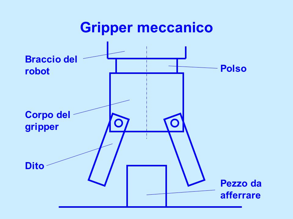 Gripper meccanico Braccio del robot Polso Corpo del gripper Dito Pezzo da afferrare