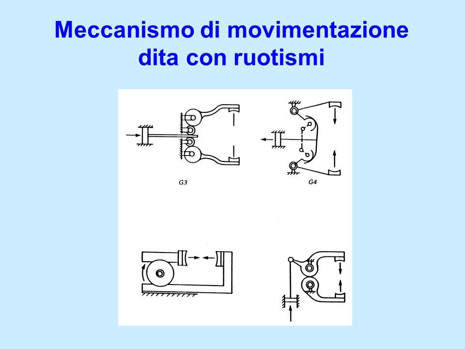 Meccanismo di movimentazione dita con camme