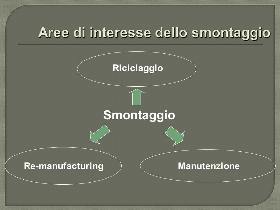 Riciclaggio Manutenzione Smontaggio Re-manufacturing