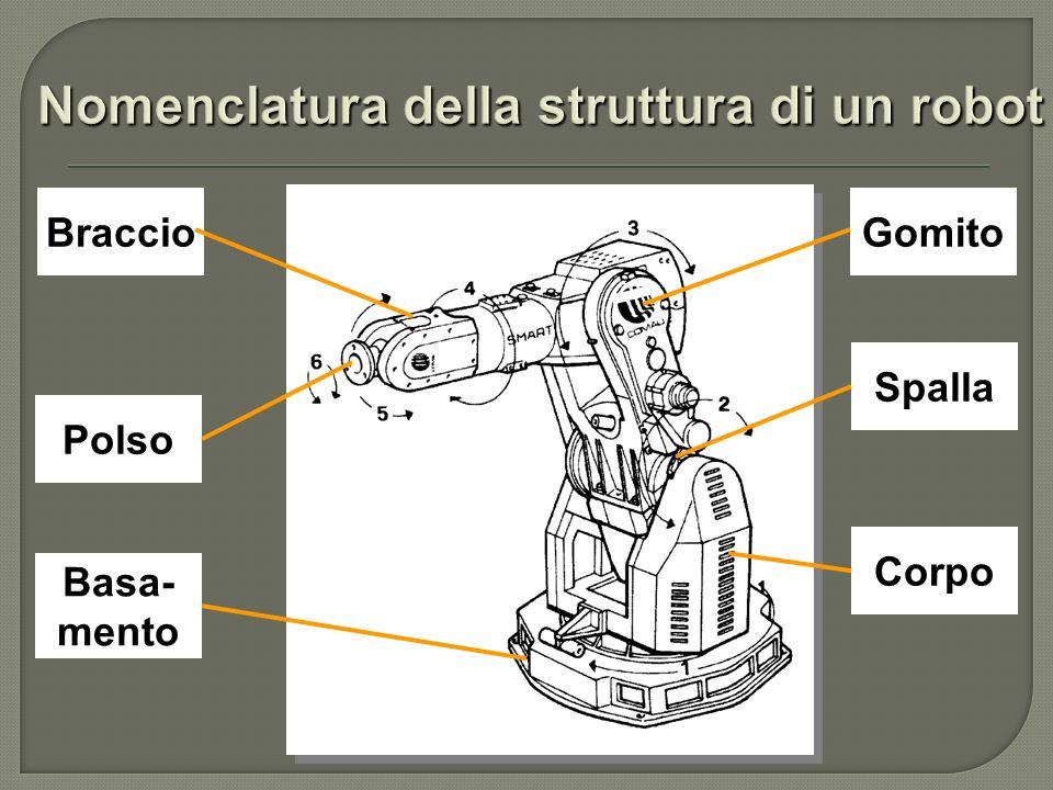 Robot cilindrico Robot cilindrico Robot polare Robot polare Robot cartesiano Robot cartesiano Robot a portale Robot a portale Robot articolato Robot articolato Robot SCARA Robot SCARA