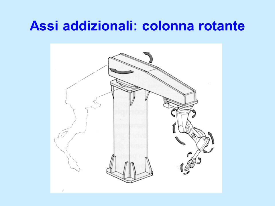 Assi addizionali: colonna rotante