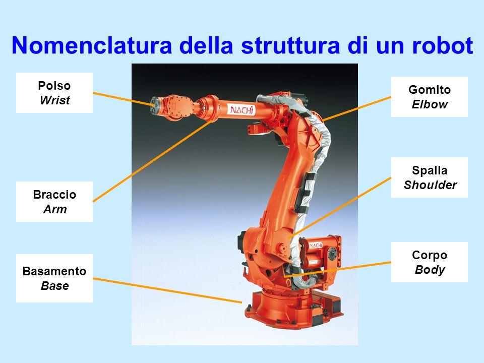 Nomenclatura della struttura di un robot Polso Wrist Braccio Arm Gomito Elbow Spalla Shoulder Corpo Body Basamento Base