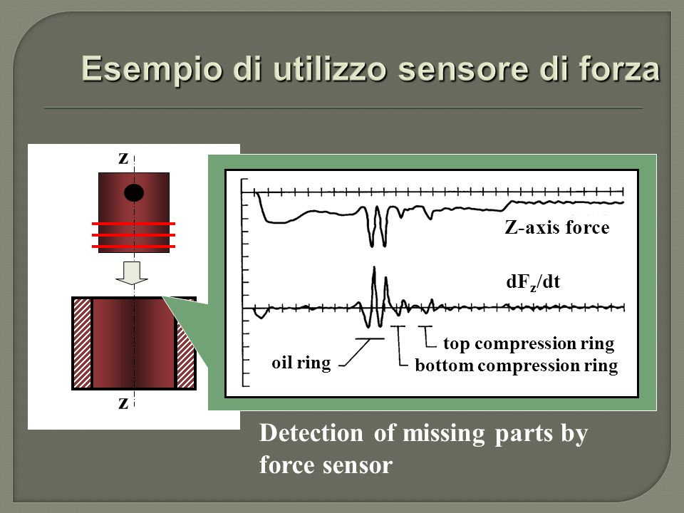 z z Detection of missing parts by force sensor Z-axis force dF z /dt oil ring top compression ring bottom compression ring