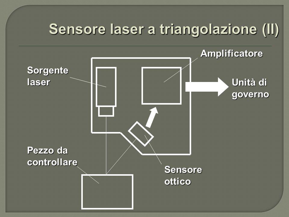 Pezzo da controllare Sorgente laser Sensore ottico Amplificatore Unità di governo