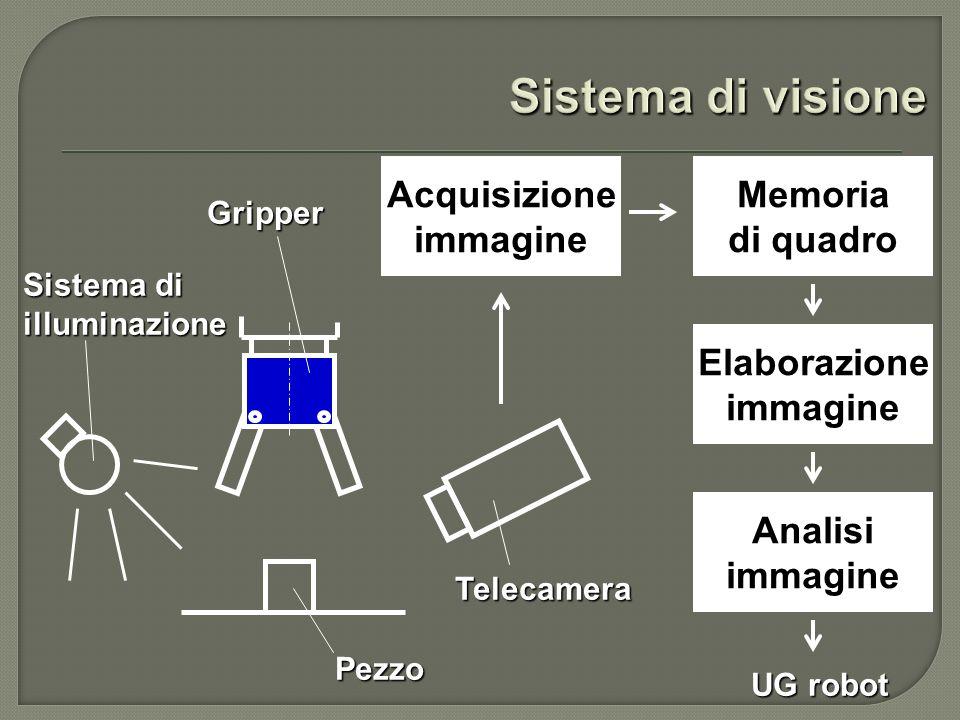 Acquisizione immagine Memoria di quadro Elaborazione immagine Analisi immagine Telecamera Pezzo Sistema di illuminazione Gripper UG robot