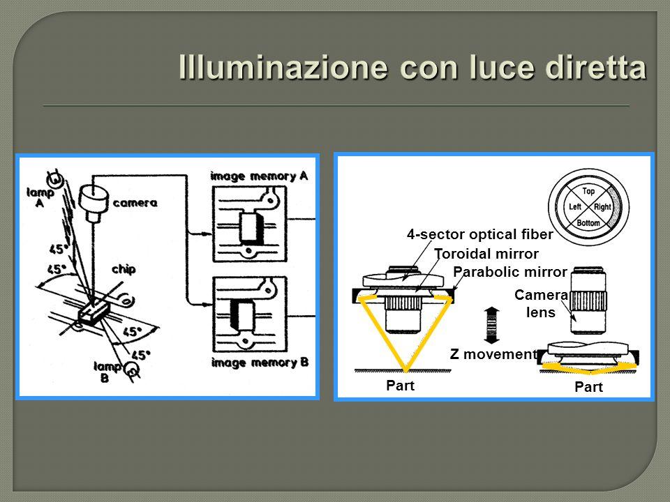 4-sector optical fiber Toroidal mirror Parabolic mirror Camera lens Part Z movement
