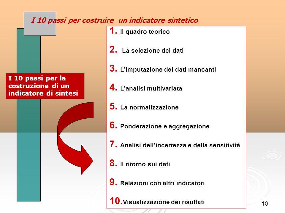 10 I 10 passi per costruire un indicatore sintetico 1.