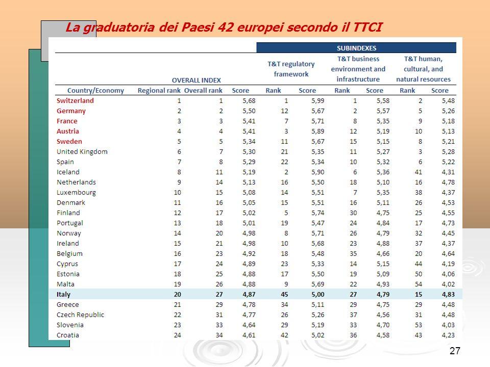 27 La graduatoria dei Paesi 42 europei secondo il TTCI