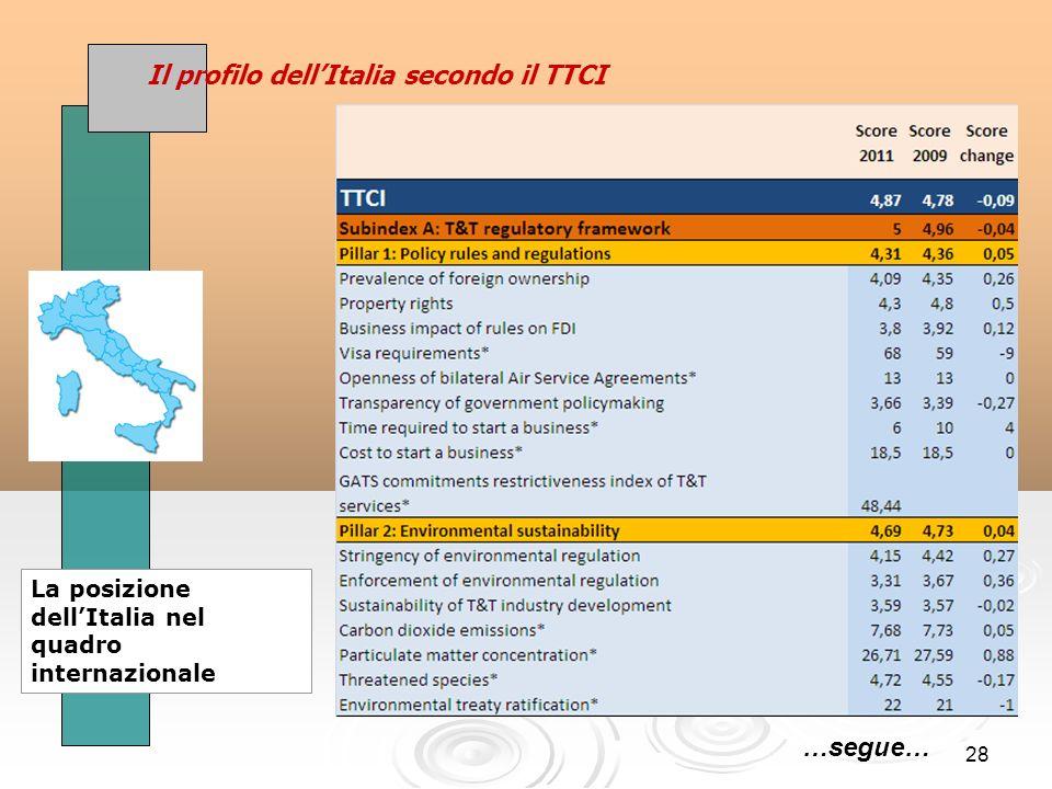 28 Il profilo dellItalia secondo il TTCI La posizione dellItalia nel quadro internazionale …segue…