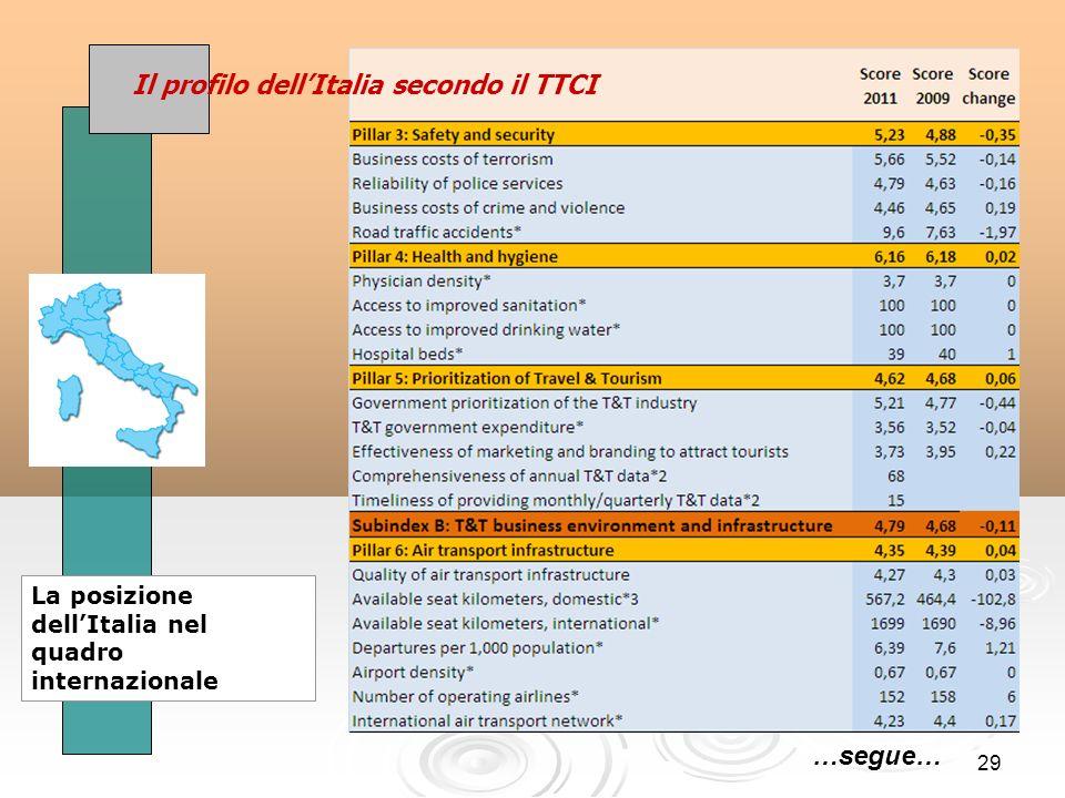 29 Il profilo dellItalia secondo il TTCI La posizione dellItalia nel quadro internazionale …segue…