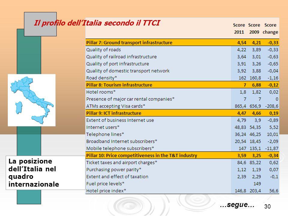 30 Il profilo dellItalia secondo il TTCI La posizione dellItalia nel quadro internazionale …segue…