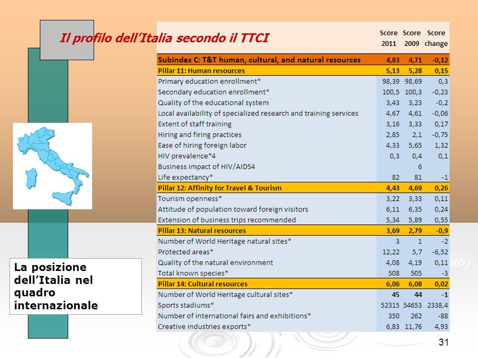 31 Il profilo dellItalia secondo il TTCI La posizione dellItalia nel quadro internazionale