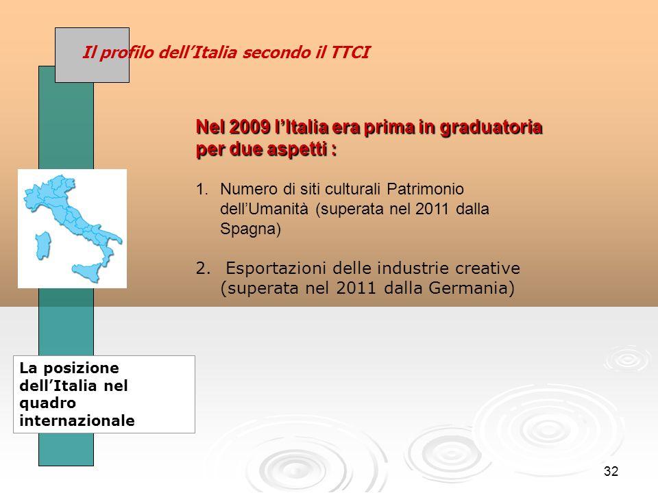 32 Il profilo dellItalia secondo il TTCI La posizione dellItalia nel quadro internazionale Nel 2009 lItalia era prima in graduatoria per due aspetti : 1.Numero di siti culturali Patrimonio dellUmanità (superata nel 2011 dalla Spagna) 2.