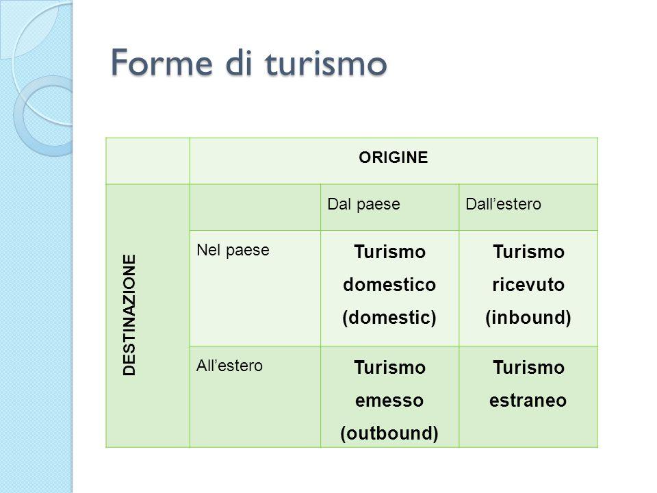 Forme di turismo ORIGINE DESTINAZIONE Dal paeseDallestero Nel paese Turismo domestico (domestic) Turismo ricevuto (inbound) Allestero Turismo emesso (outbound) Turismo estraneo