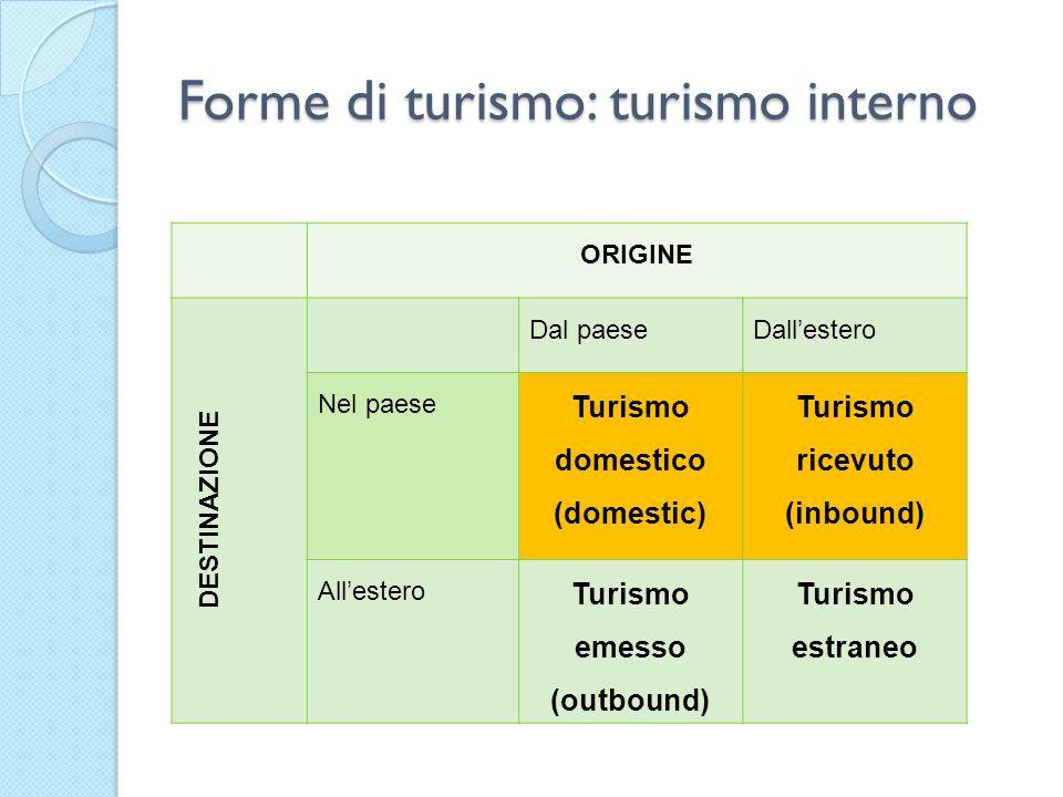 Forme di turismo: turismo interno ORIGINE DESTINAZIONE Dal paeseDallestero Nel paese Turismo domestico (domestic) Turismo ricevuto (inbound) Allestero