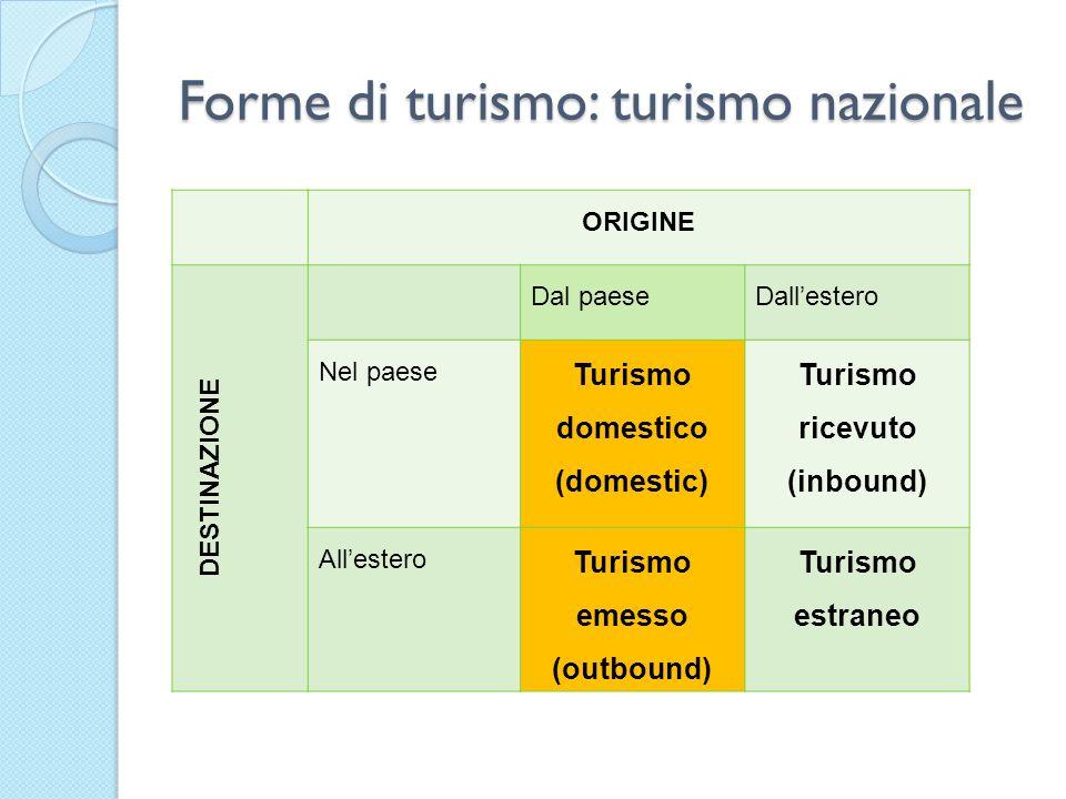 Forme di turismo: turismo nazionale ORIGINE DESTINAZIONE Dal paese Dallestero Nel paese Turismo domestico (domestic) Turismo ricevuto (inbound) Allest