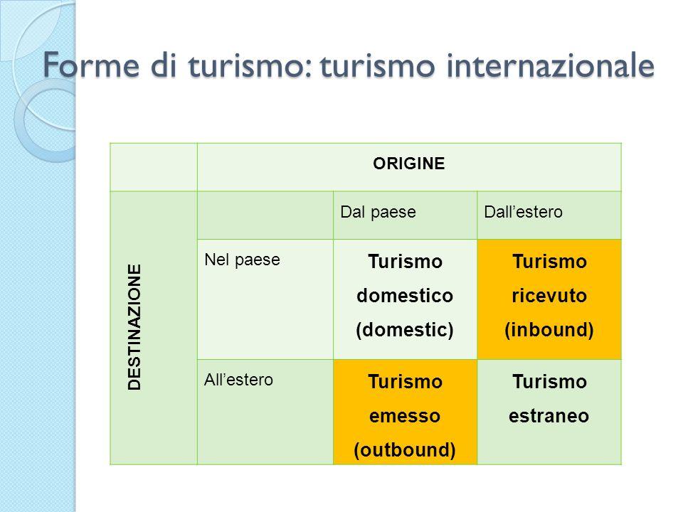 Forme di turismo: turismo internazionale ORIGINE DESTINAZIONE Dal paeseDallestero Nel paese Turismo domestico (domestic) Turismo ricevuto (inbound) Al