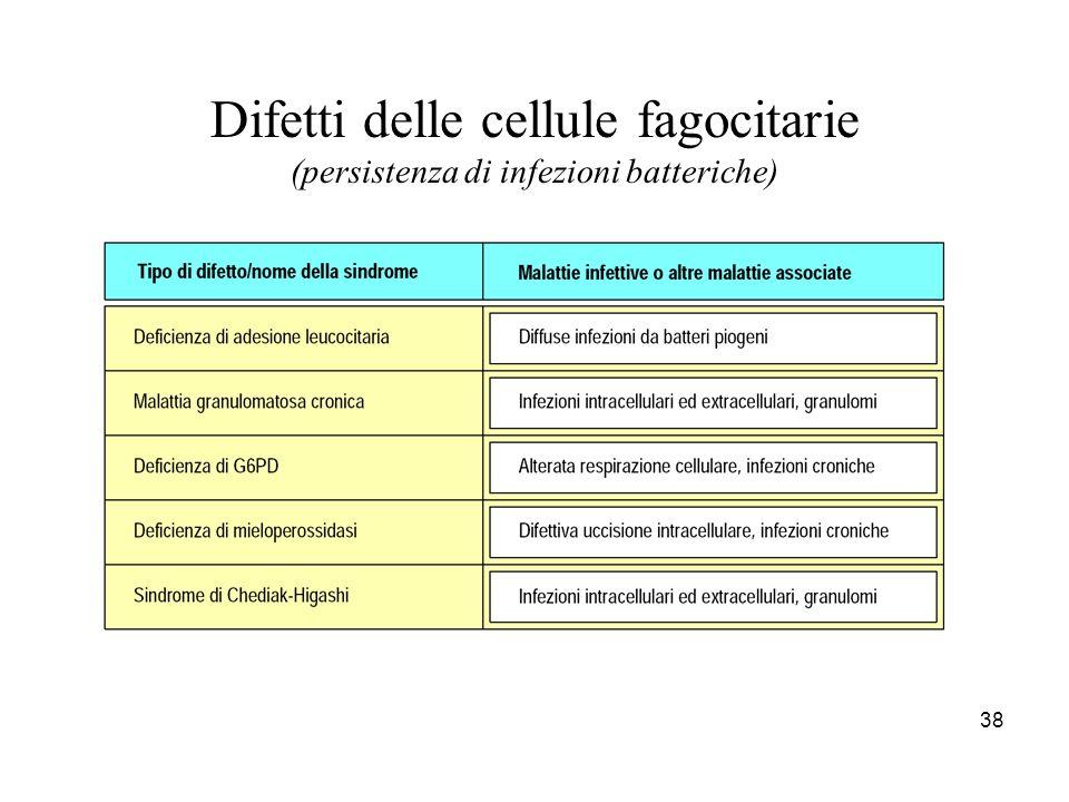 38 Difetti delle cellule fagocitarie (persistenza di infezioni batteriche)