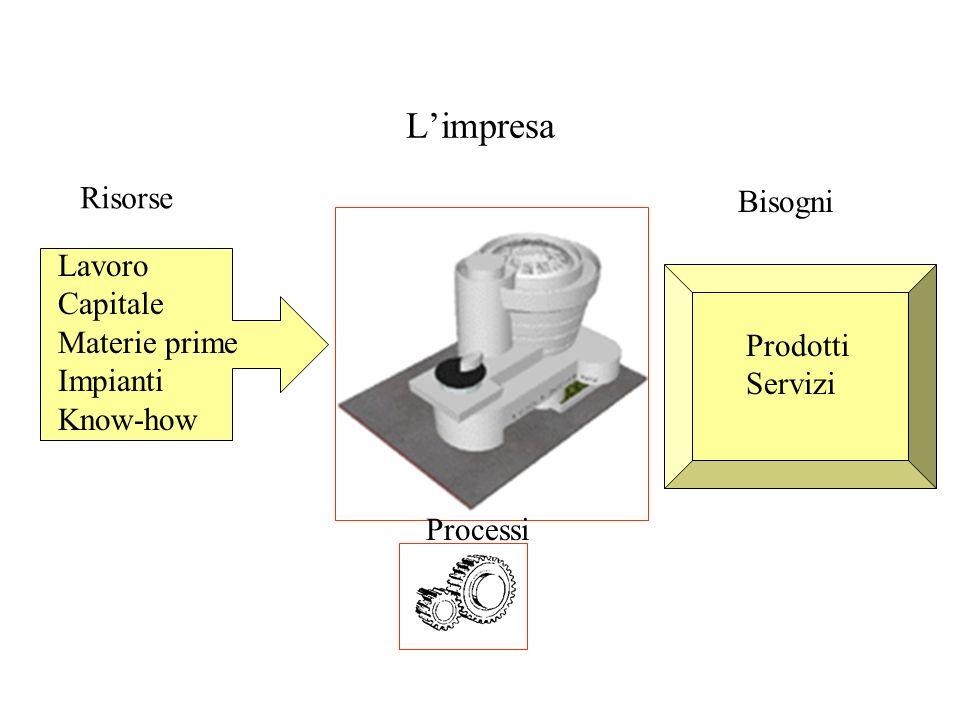 Limpresa Risorse Bisogni Lavoro Capitale Materie prime Impianti Know-how Processi Prodotti Servizi