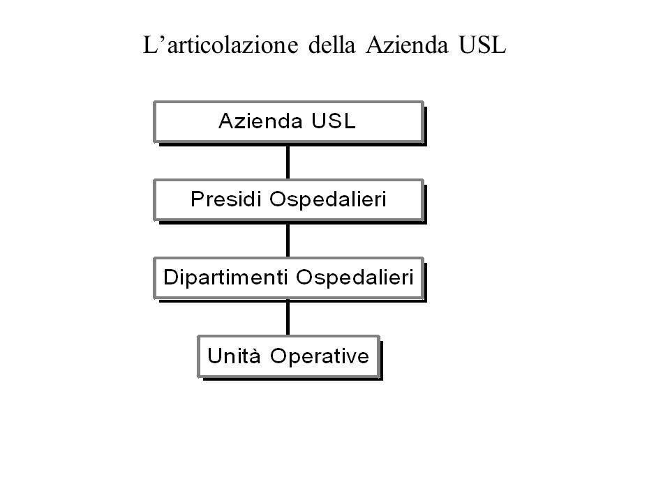 Larticolazione della Azienda USL