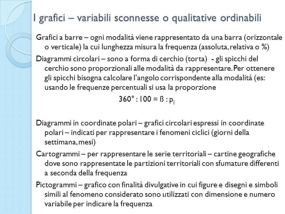 I grafici – variabili sconnesse o qualitative ordinabili Grafici a barre – ogni modalità viene rappresentato da una barra (orizzontale o verticale) la