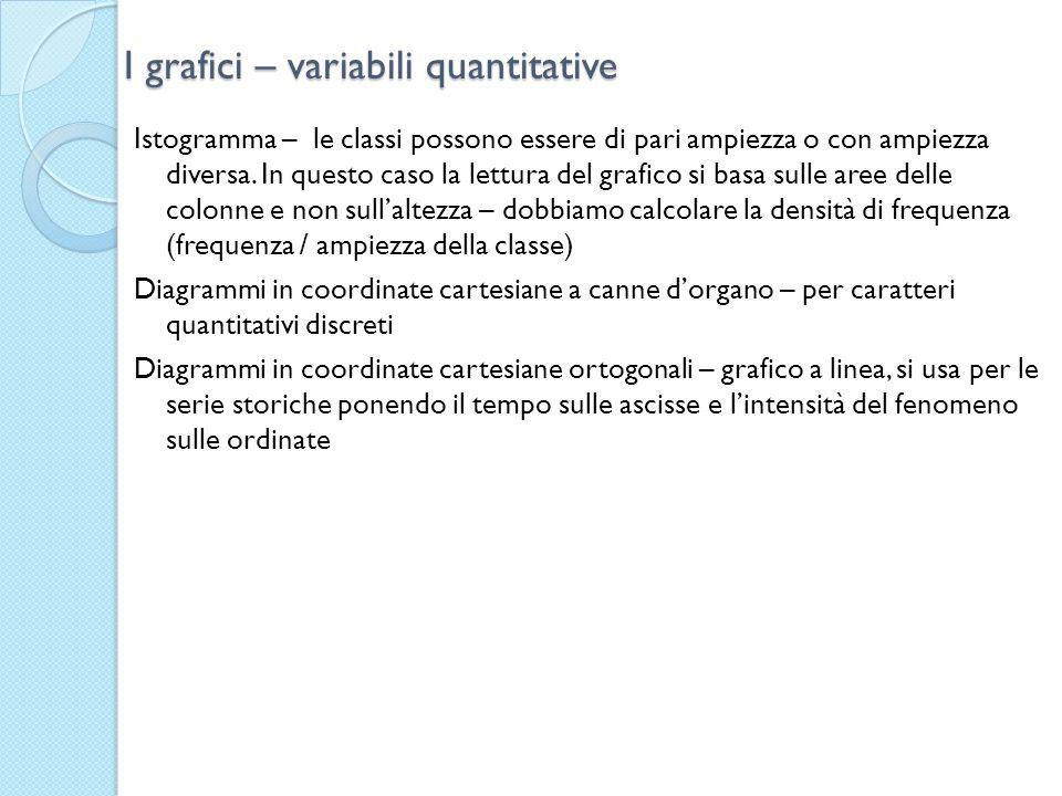 I grafici – variabili quantitative Istogramma – le classi possono essere di pari ampiezza o con ampiezza diversa. In questo caso la lettura del grafic