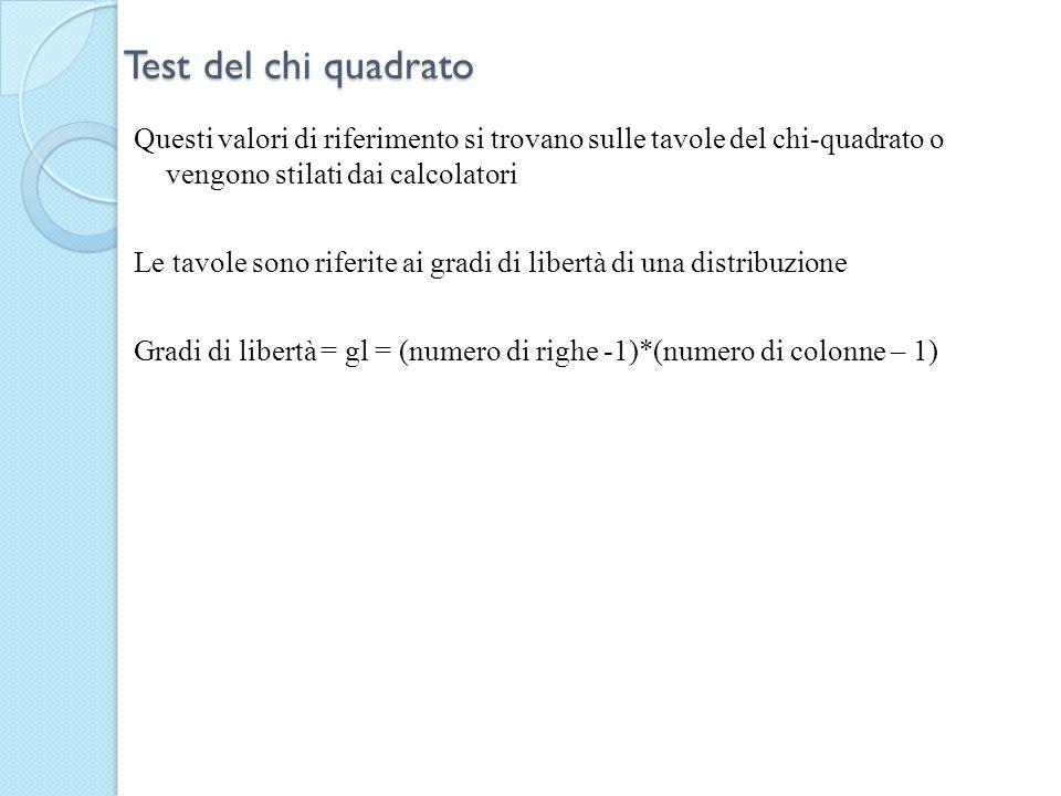 Test del chi quadrato Questi valori di riferimento si trovano sulle tavole del chi-quadrato o vengono stilati dai calcolatori Le tavole sono riferite
