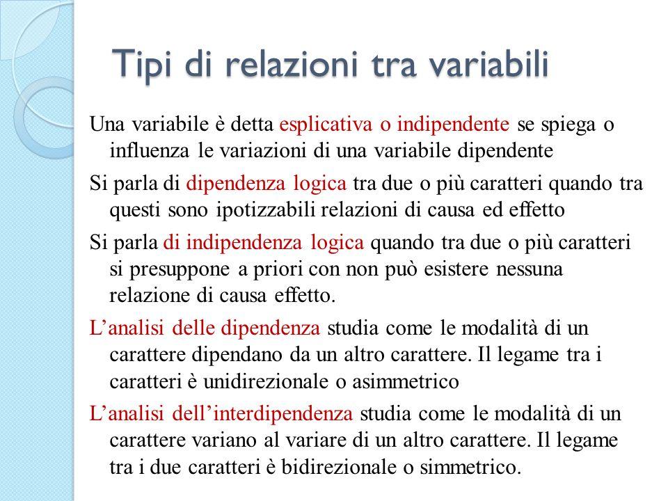 Tipi di relazioni tra variabili Una variabile è detta esplicativa o indipendente se spiega o influenza le variazioni di una variabile dipendente Si pa