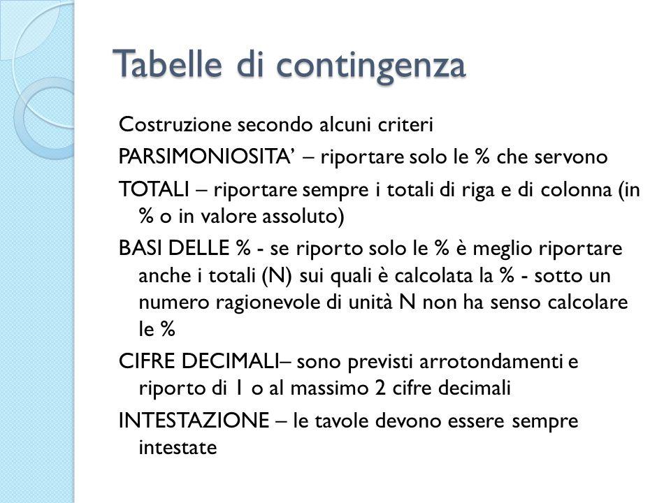 Tabelle di contingenza Costruzione secondo alcuni criteri PARSIMONIOSITA – riportare solo le % che servono TOTALI – riportare sempre i totali di riga