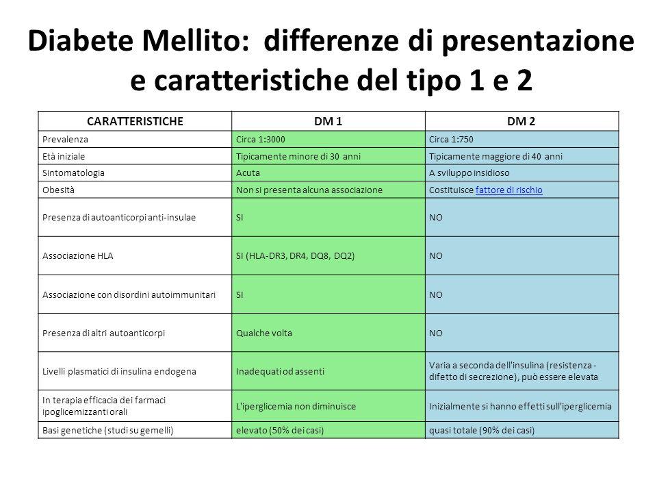 Diabete Mellito: differenze di presentazione e caratteristiche del tipo 1 e 2 CARATTERISTICHEDM 1DM 2 PrevalenzaCirca 1:3000Circa 1:750 Età inizialeTi