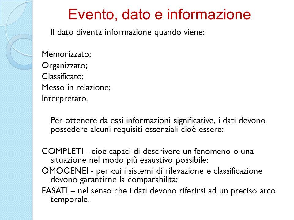Il dato diventa informazione quando viene: Memorizzato; Organizzato; Classificato; Messo in relazione; Interpretato. Per ottenere da essi informazioni