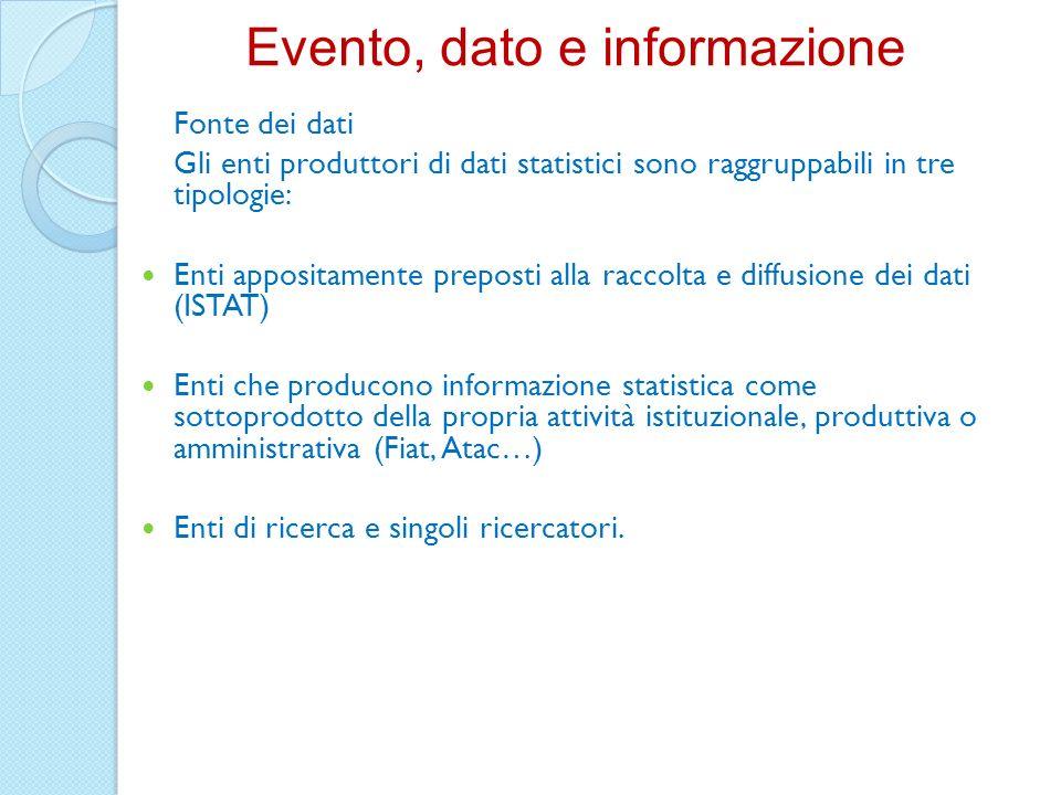 Fonte dei dati Gli enti produttori di dati statistici sono raggruppabili in tre tipologie: Enti appositamente preposti alla raccolta e diffusione dei
