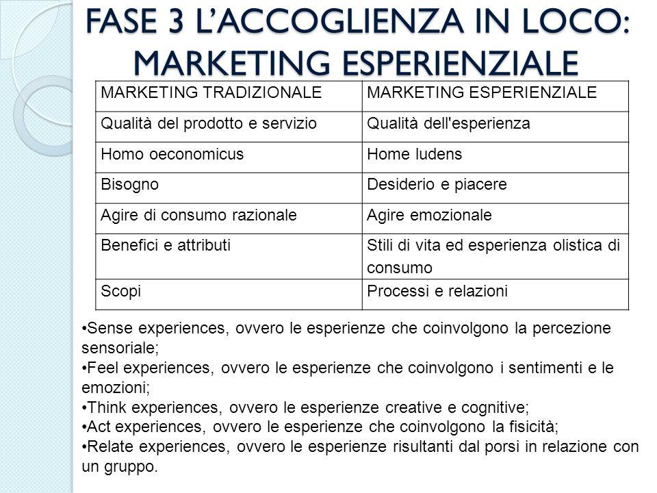 FASE 3 LACCOGLIENZA IN LOCO: MARKETING ESPERIENZIALE MARKETING TRADIZIONALEMARKETING ESPERIENZIALE Qualità del prodotto e servizioQualità dell'esperie