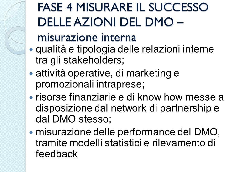 FASE 4 MISURARE IL SUCCESSO DELLE AZIONI DEL DMO – misurazione interna qualità e tipologia delle relazioni interne tra gli stakeholders; attività oper