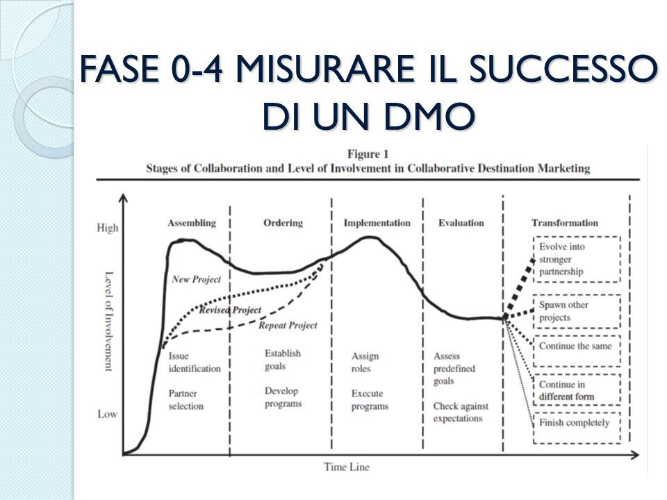 FASE 0-4 MISURARE IL SUCCESSO DI UN DMO