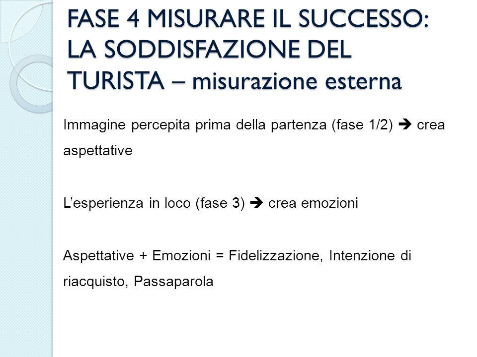 FASE 4 MISURARE IL SUCCESSO: LA SODDISFAZIONE DEL TURISTA – misurazione esterna Immagine percepita prima della partenza (fase 1/2) crea aspettative Le