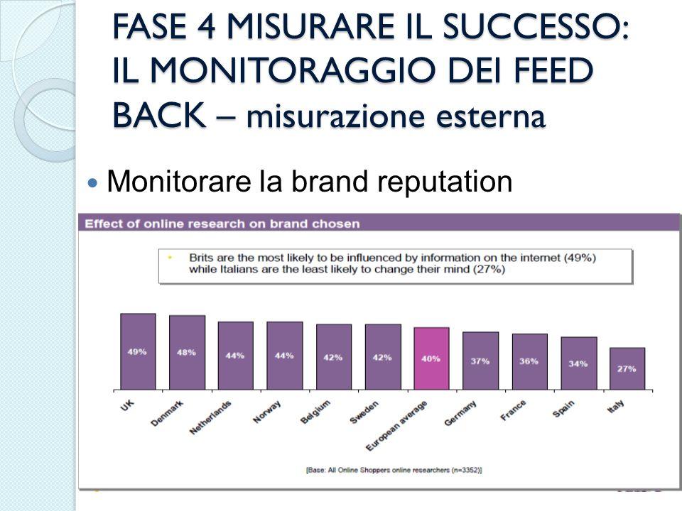 FASE 4 MISURARE IL SUCCESSO: IL MONITORAGGIO DEI FEED BACK – misurazione esterna Monitorare la brand reputation